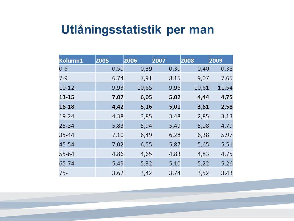 Utlåningsstatistik per man