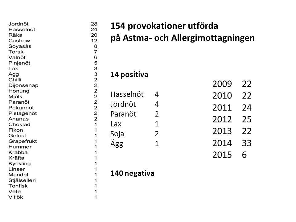 154 provokationer utförda på Astma- och Allergimottagningen