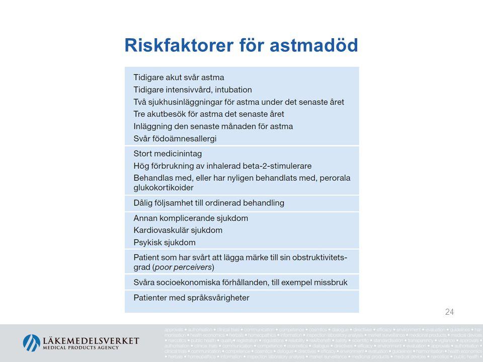 Riskfaktorer för astmadöd