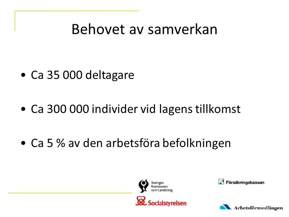 Behovet av samverkan Ca 35 000 deltagare
