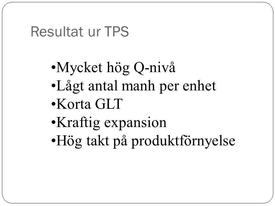 Resultat ur TPS Mycket hög Q-nivå. Lågt antal manh per enhet.