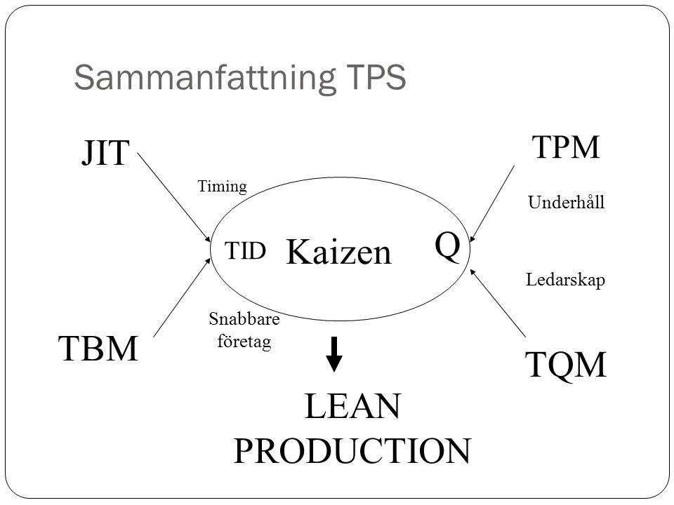 Sammanfattning TPS JIT Q Kaizen TBM TQM LEAN PRODUCTION TPM TID