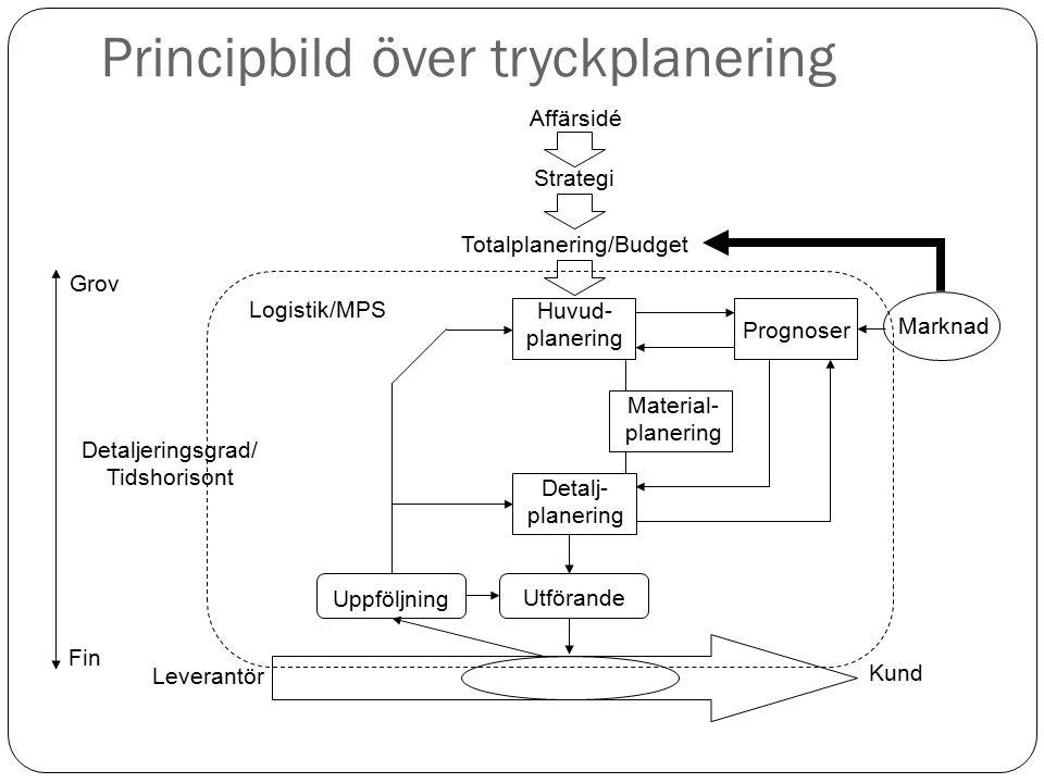 Principbild över tryckplanering