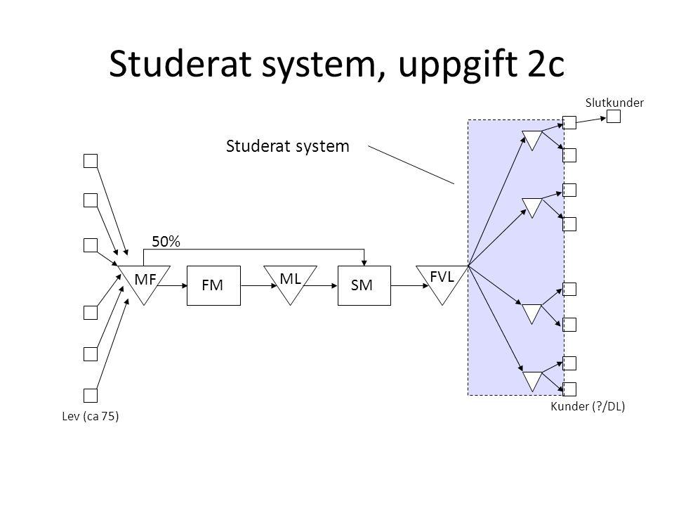 Studerat system, uppgift 2c