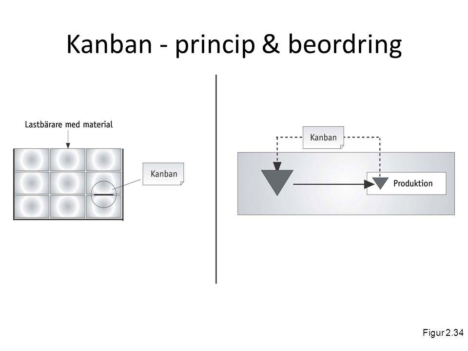 Kanban - princip & beordring