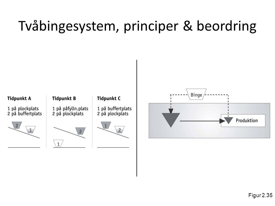 Tvåbingesystem, principer & beordring