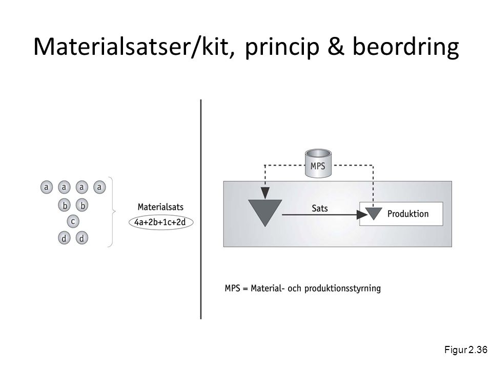 Materialsatser/kit, princip & beordring