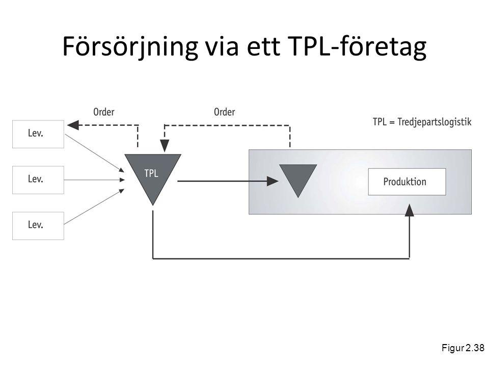 Försörjning via ett TPL-företag