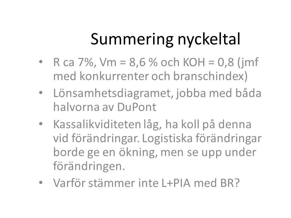 Summering nyckeltal R ca 7%, Vm = 8,6 % och KOH = 0,8 (jmf med konkurrenter och branschindex) Lönsamhetsdiagramet, jobba med båda halvorna av DuPont.