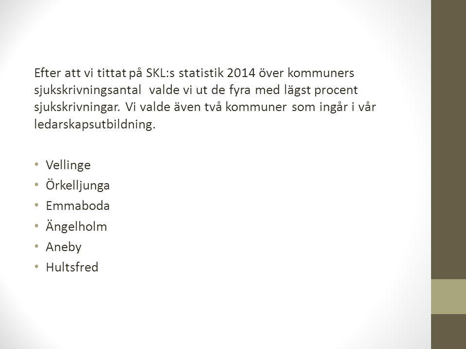 Efter att vi tittat på SKL:s statistik 2014 över kommuners sjukskrivningsantal valde vi ut de fyra med lägst procent sjukskrivningar. Vi valde även två kommuner som ingår i vår ledarskapsutbildning.
