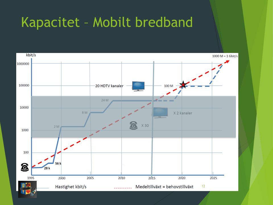 Kapacitet – Mobilt bredband