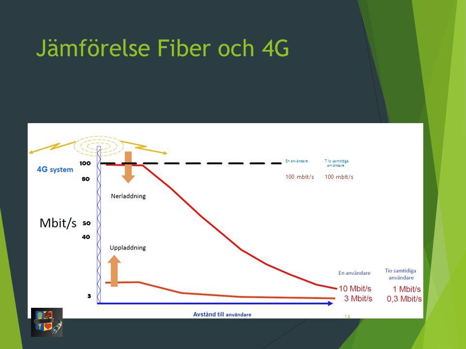Jämförelse Fiber och 4G Konstant hastighet 100 mbit/s 100 mbit/s