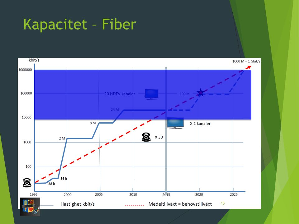 Kapacitet – Fiber