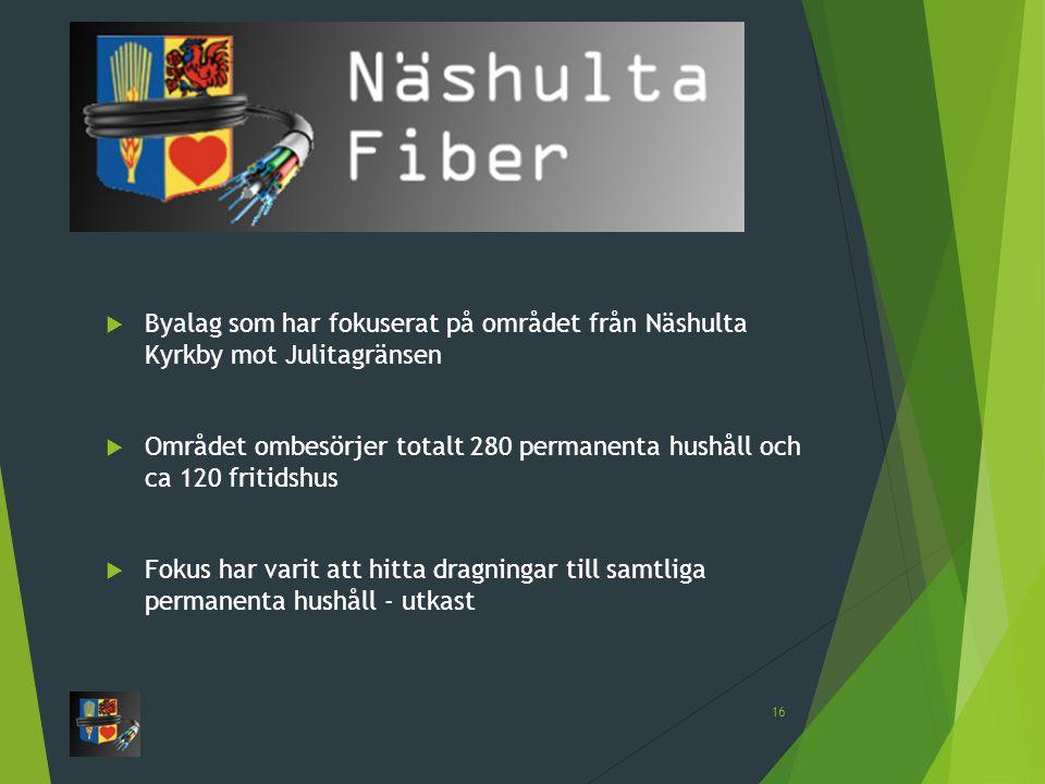 Byalag som har fokuserat på området från Näshulta Kyrkby mot Julitagränsen