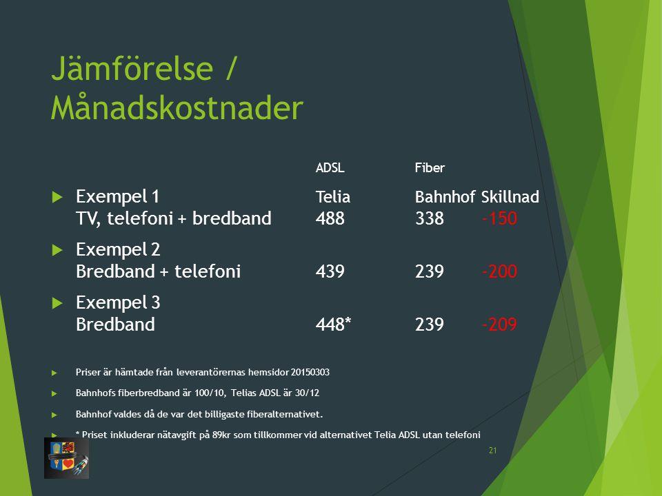 Jämförelse / Månadskostnader