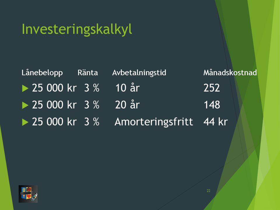 Investeringskalkyl 25 000 kr 3 % 10 år 252 25 000 kr 3 % 20 år 148