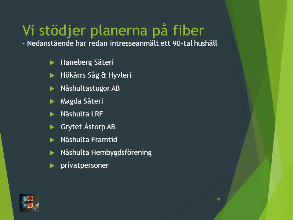 Vi stödjer planerna på fiber - Nedanstående har redan intresseanmält ett 90-tal hushåll