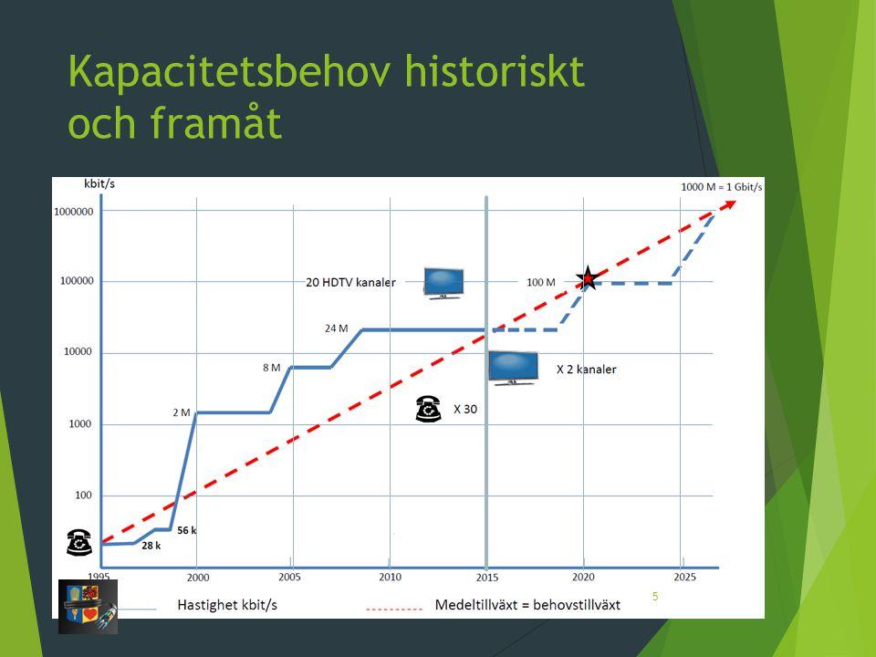 Kapacitetsbehov historiskt och framåt