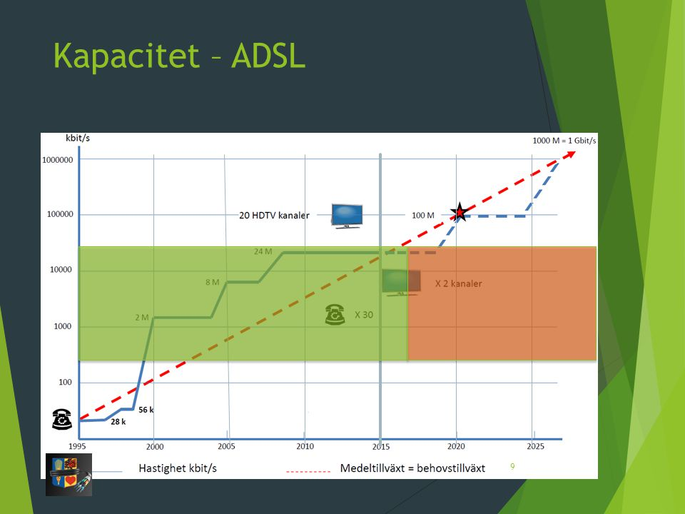 Kapacitet – ADSL