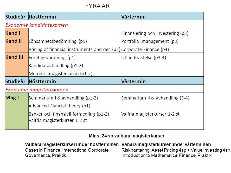 Ekonomie kandidatexamen Kand I Kand II Kand III