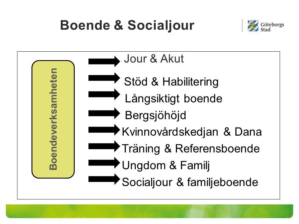 Boende & Socialjour Långsiktigt boende Bergsjöhöjd