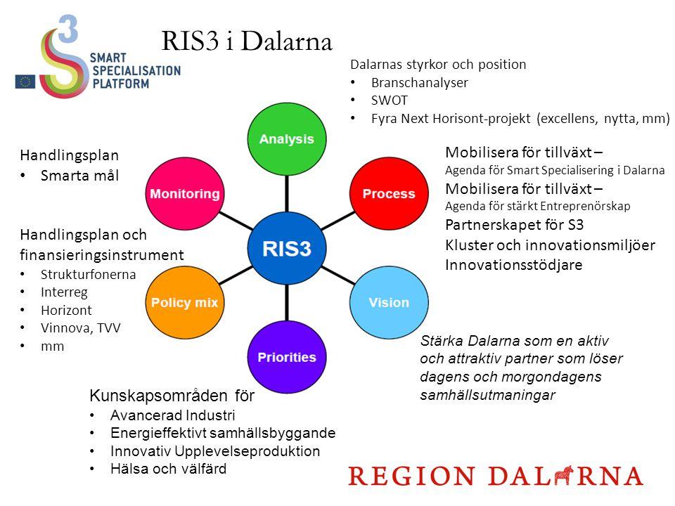 RIS3 i Dalarna Mobilisera för tillväxt – Handlingsplan Smarta mål