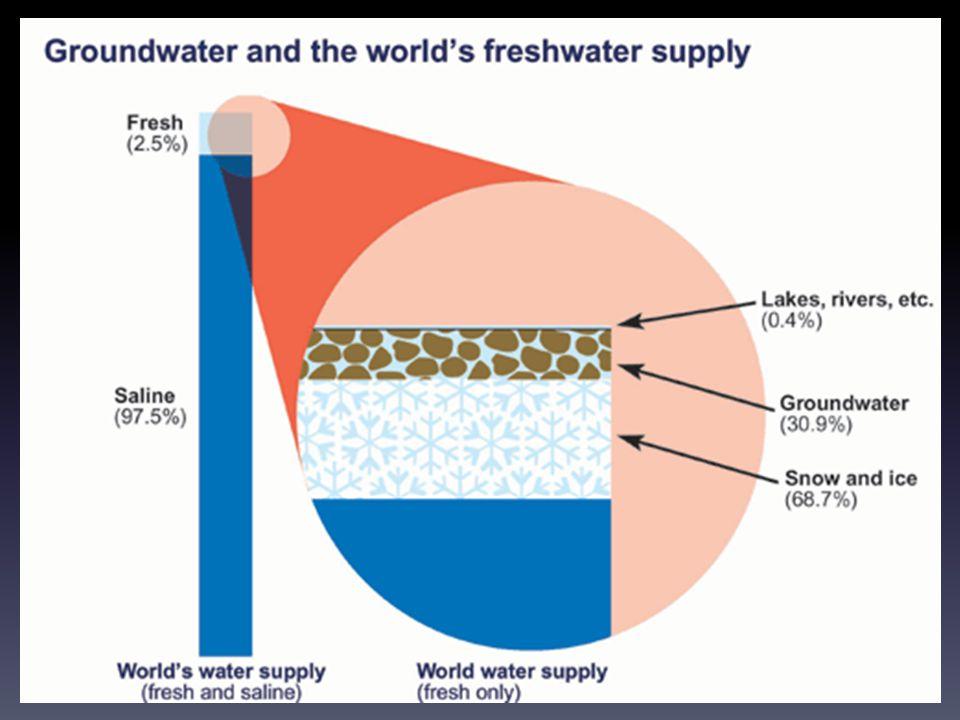 Den blå planeten Jordens yta är täckt till 70 % av vatten Vatten = liv