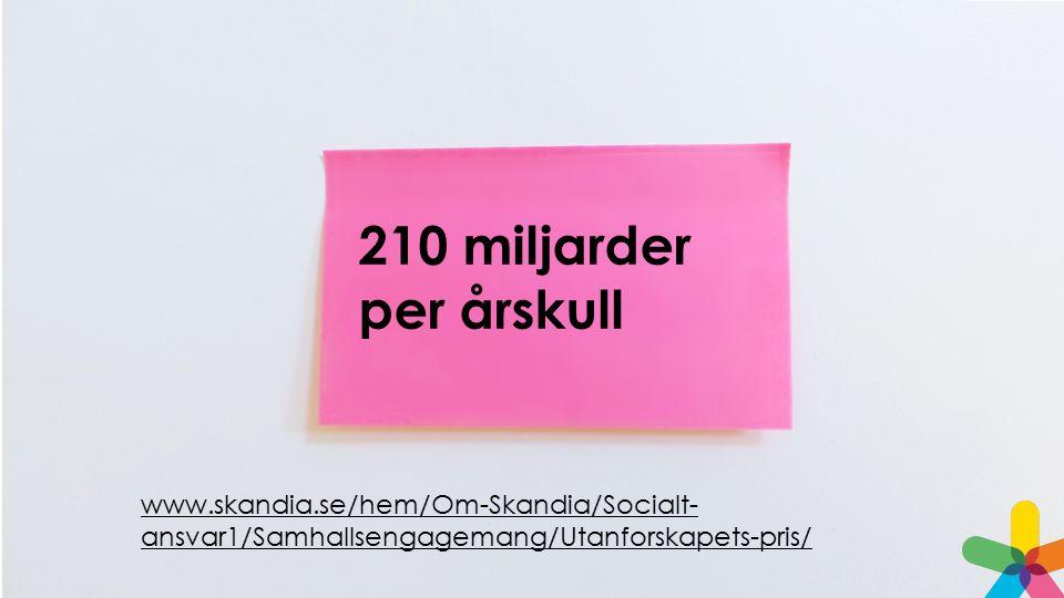 210 miljarder per årskull www.skandia.se/hem/Om-Skandia/Socialt-ansvar1/Samhallsengagemang/Utanforskapets-pris/