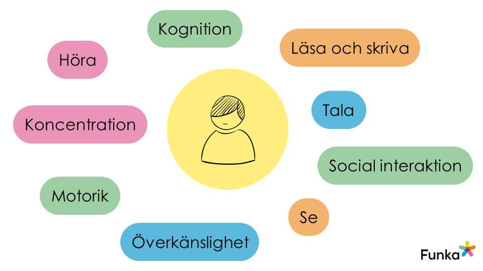 Kognition Läsa och skriva Höra Tala Koncentration Social interaktion Motorik Se Överkänslighet