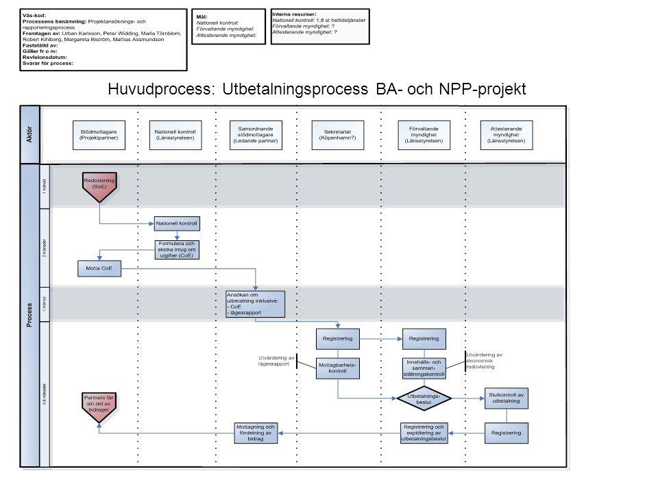 Huvudprocess: Utbetalningsprocess BA- och NPP-projekt