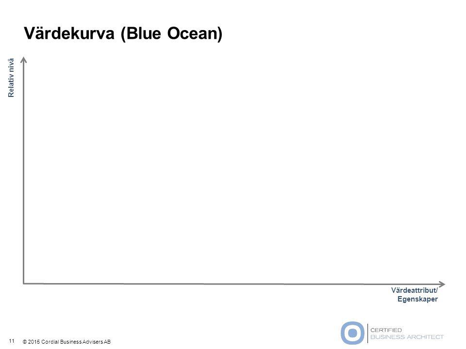 Värdekurva (Blue Ocean)