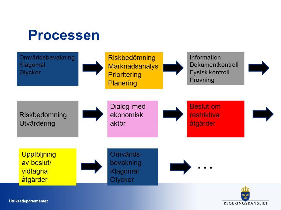 … Processen Riskbedömning Marknadsanalys Prioritering Planering