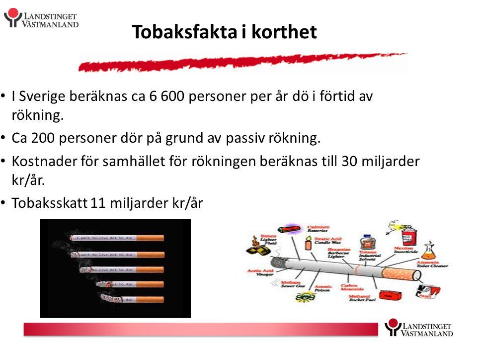 Tobaksfakta i korthet I Sverige beräknas ca 6 600 personer per år dö i förtid av rökning. Ca 200 personer dör på grund av passiv rökning.