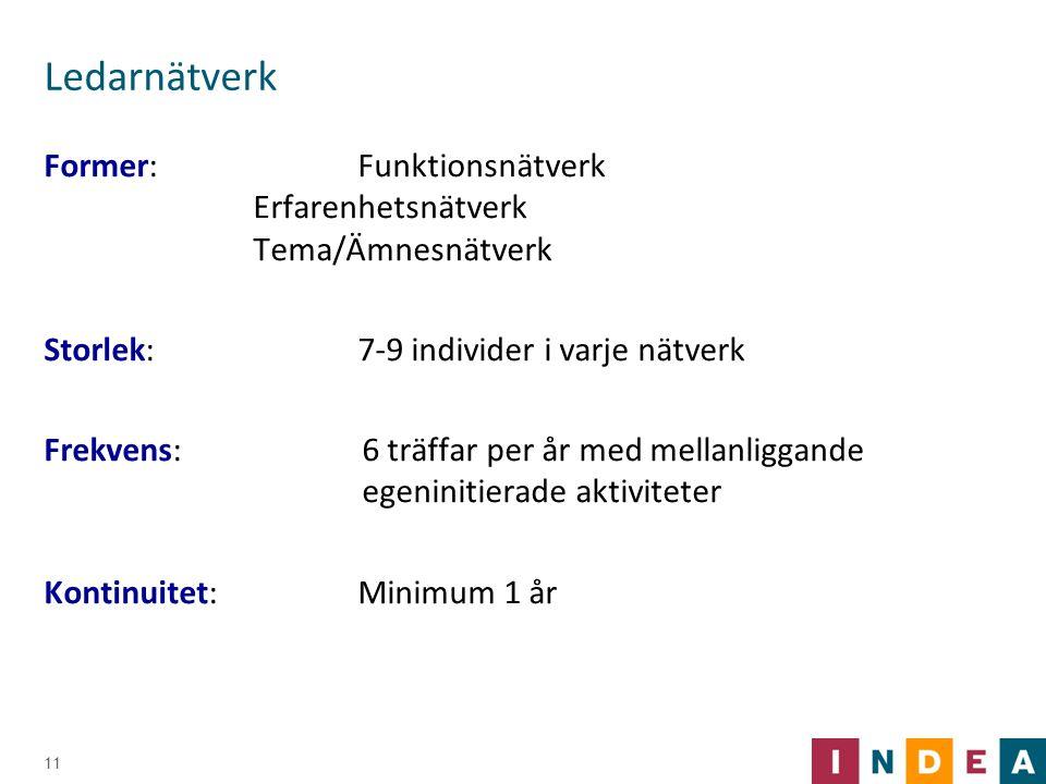 Ledarnätverk Former: Funktionsnätverk Erfarenhetsnätverk Tema/Ämnesnätverk.