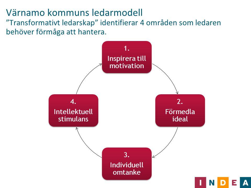 Värnamo kommuns ledarmodell Transformativt ledarskap identifierar 4 områden som ledaren behöver förmåga att hantera.