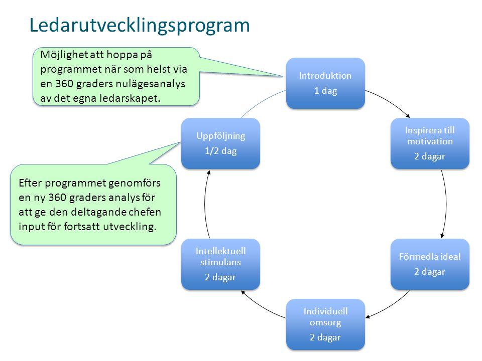 Ledarutvecklingsprogram