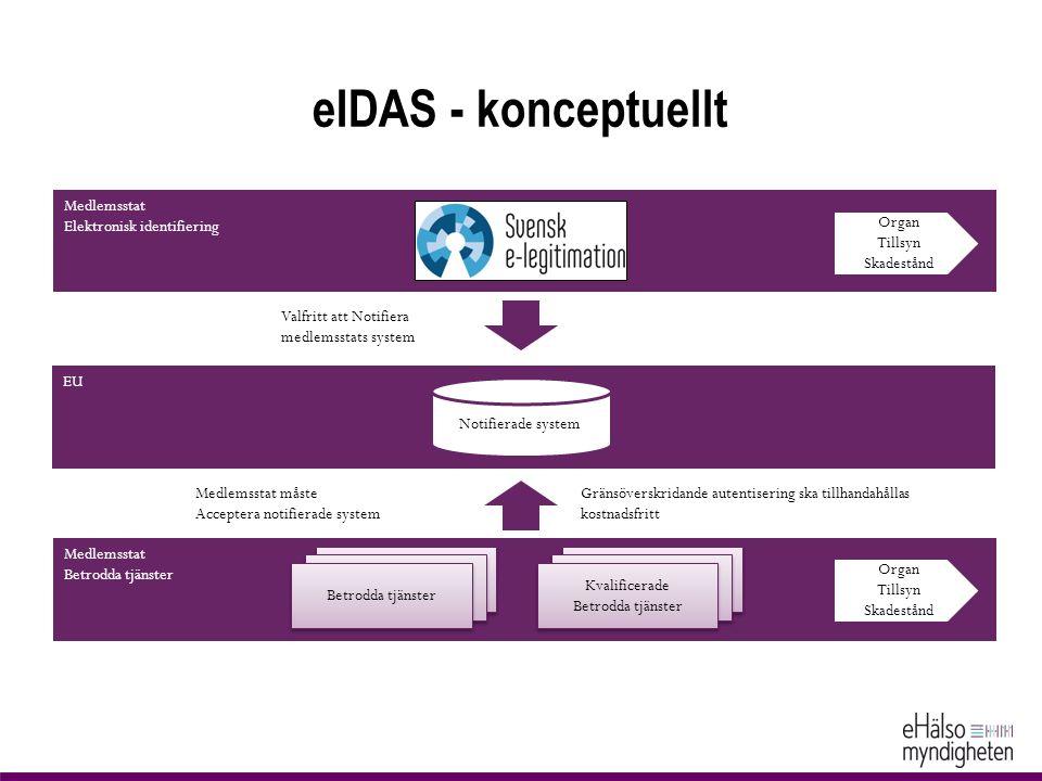 eIDAS - konceptuellt Medlemsstat Elektronisk identifiering Organ