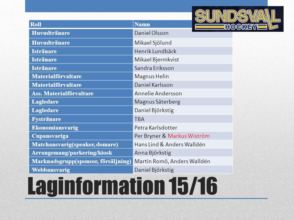Laginformation 15/16 Roll Namn Huvudtränare Daniel Olsson