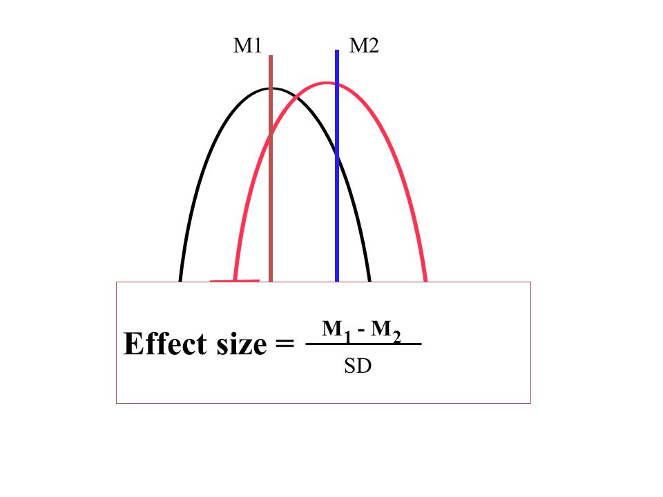 M1 M2 Effect size = M1 - M2 SD
