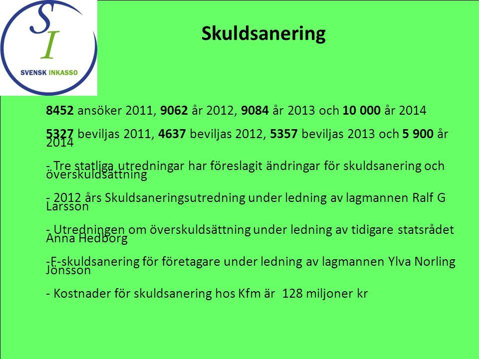 Skuldsanering 8452 ansöker 2011, 9062 år 2012, 9084 år 2013 och 10 000 år 2014.