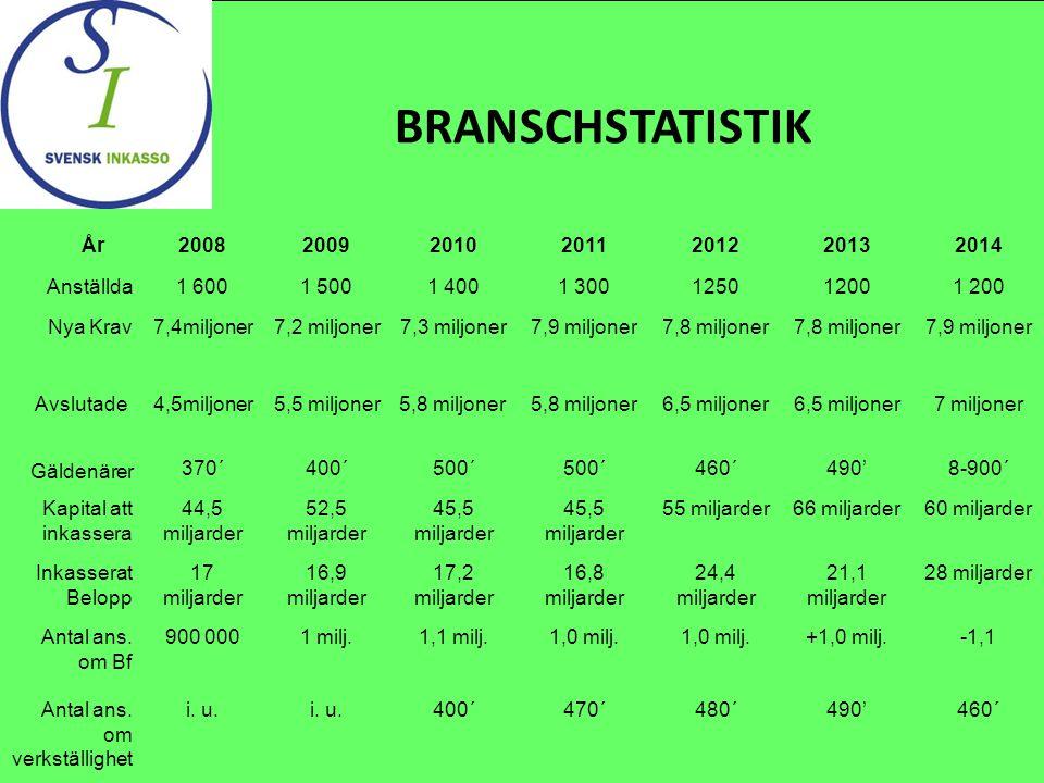 BRANSCHSTATISTIK År 2008 2009 2010 2011 2012 2013 2014 Anställda 1 600