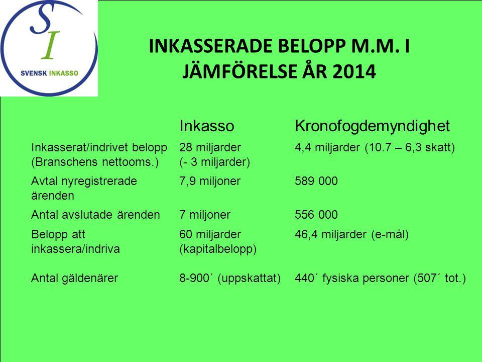 INKASSERADE BELOPP M.M. I JÄMFÖRELSE ÅR 2014