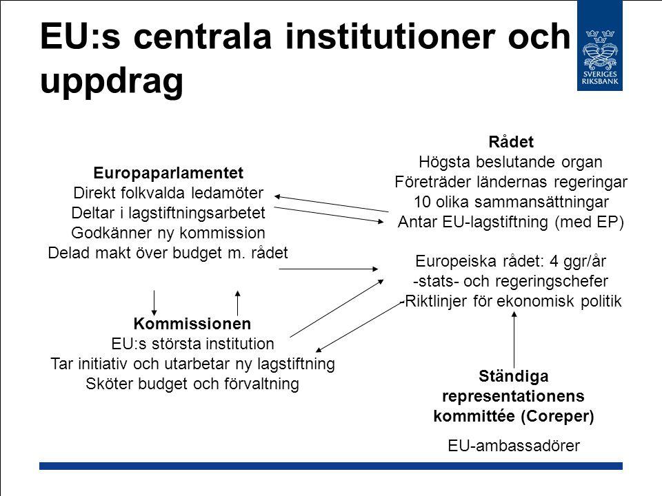 EU:s centrala institutioner och uppdrag