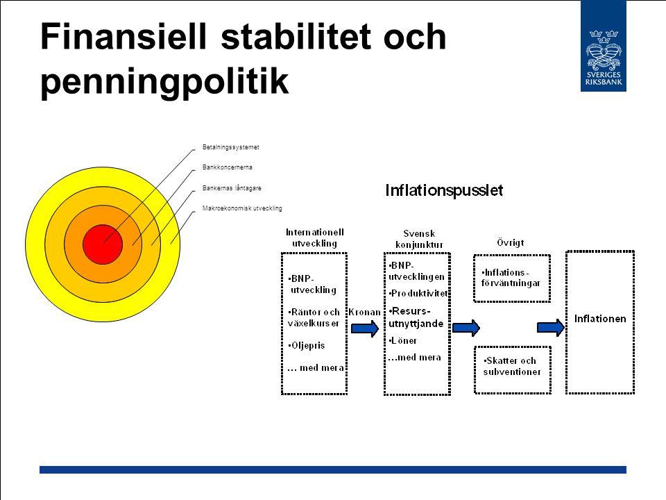 Finansiell stabilitet och penningpolitik