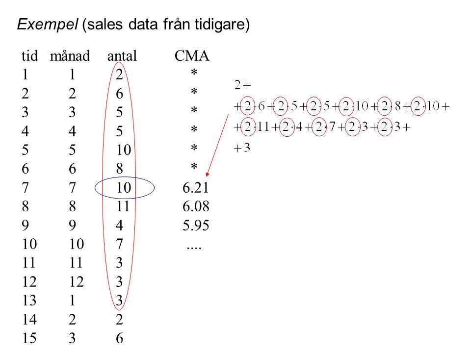 Exempel (sales data från tidigare)