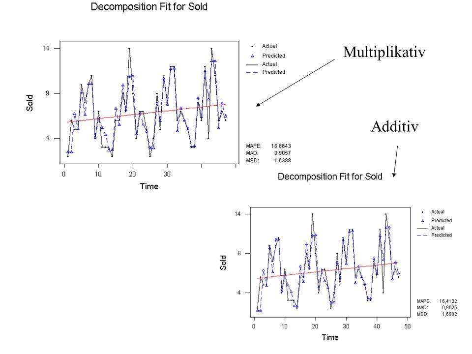 Multiplikativ Additiv