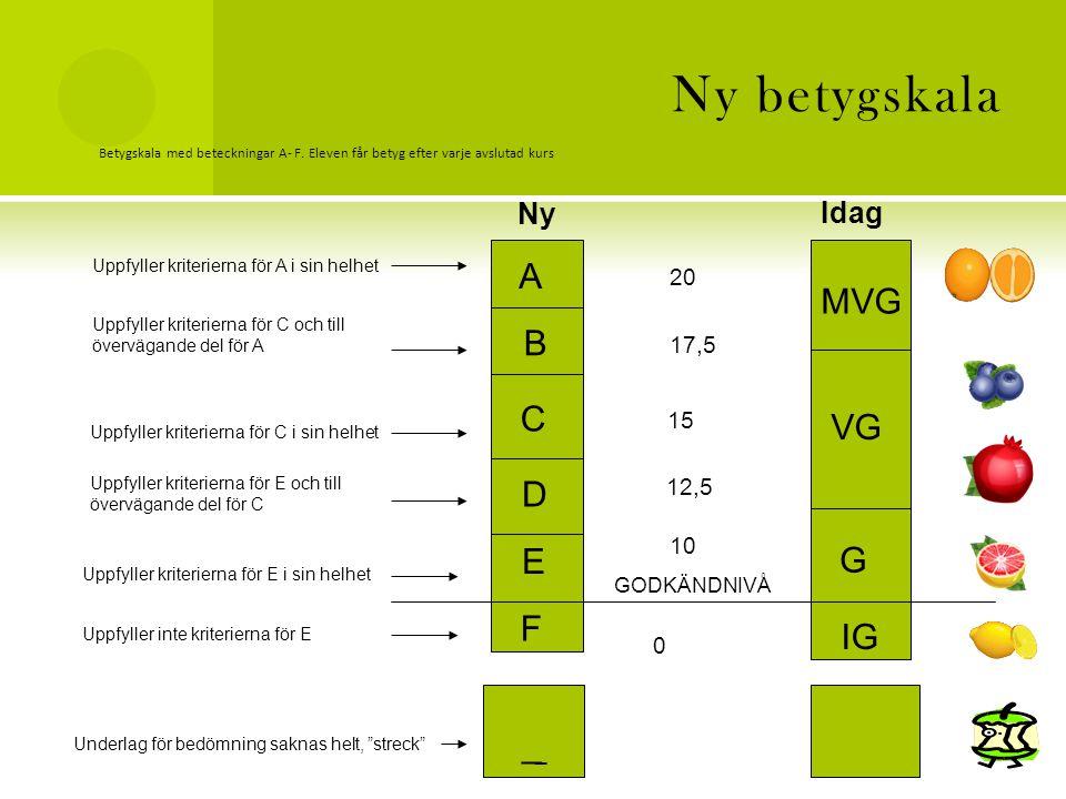 Ny betygskala A MVG B C VG D E G F IG _ Ny Idag 20 17,5 15 12,5 10
