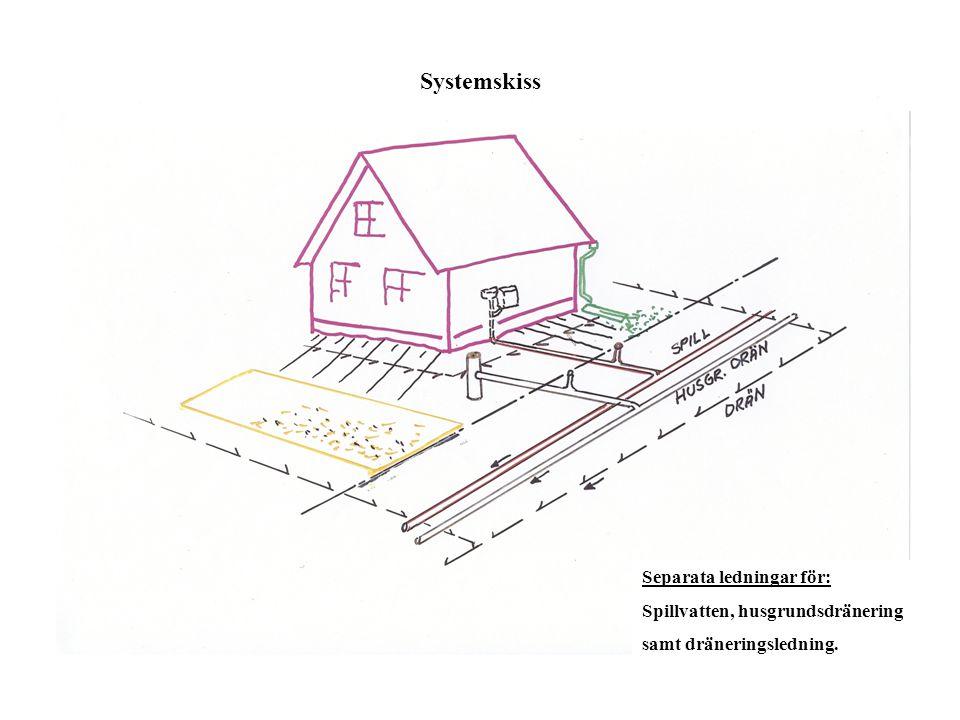 Systemskiss Separata ledningar för: Spillvatten, husgrundsdränering