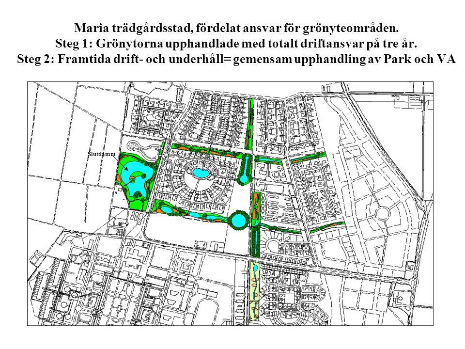 Maria trädgårdsstad, fördelat ansvar för grönyteområden