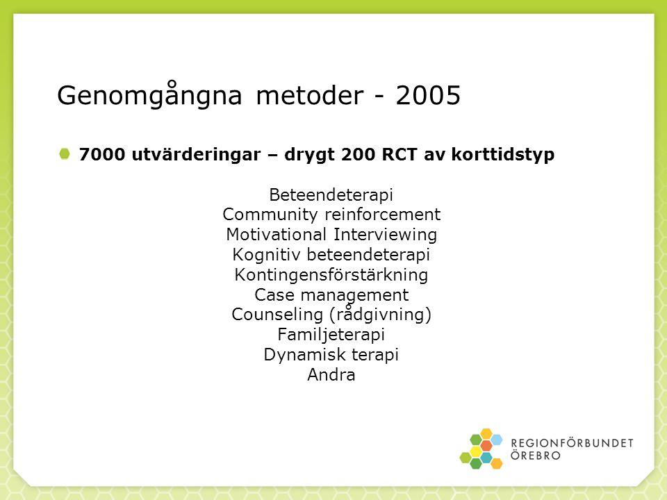Genomgångna metoder - 2005 7000 utvärderingar – drygt 200 RCT av korttidstyp. Beteendeterapi. Community reinforcement.